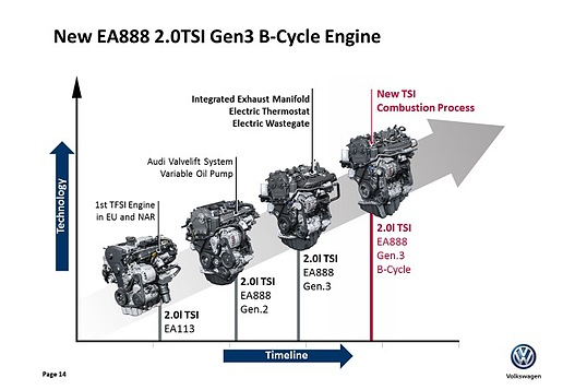 VW/Audi Engine Evolution