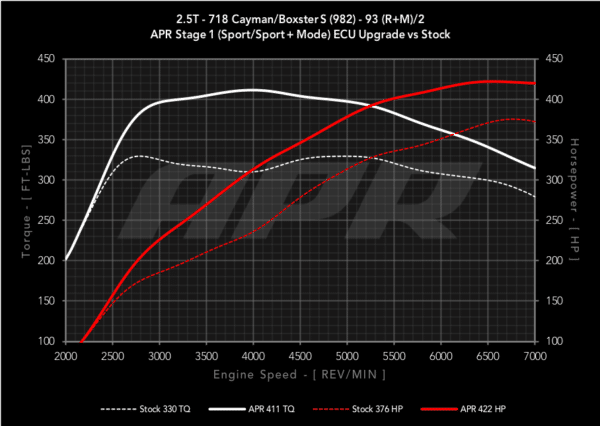 APR 2.5T 718 Porsche Dyno Graph showing 422 horsepower and 411 ft-lbs of torque on 93 octane fuel