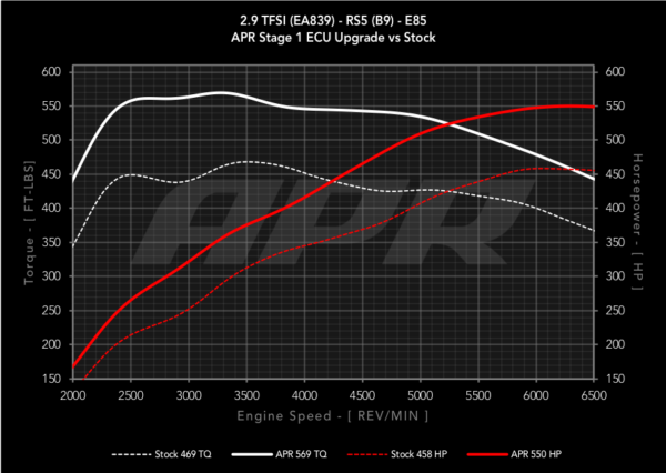 APR Tuned Audi B9 RS5 Dyno Chart with E85 Fuel producing 550 horsepower and 569 ft-lbs torque