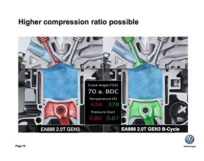 The Budack cycle allows for higher compression ratios